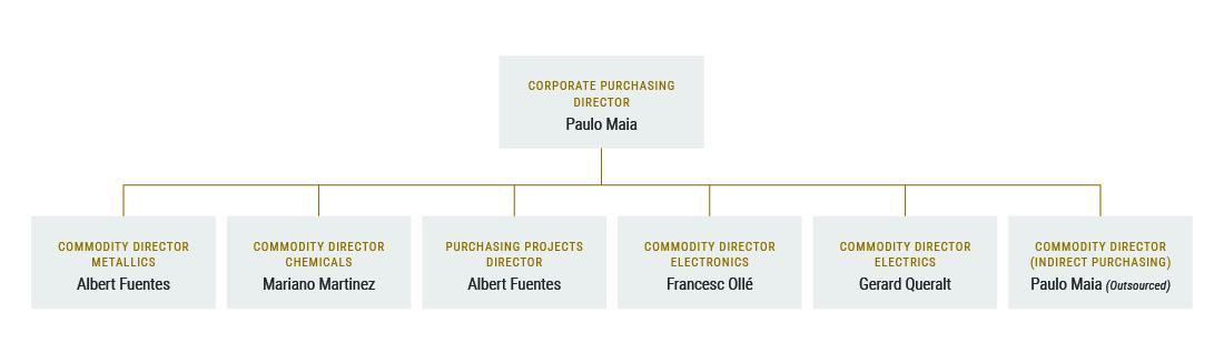 corporate team purchasing